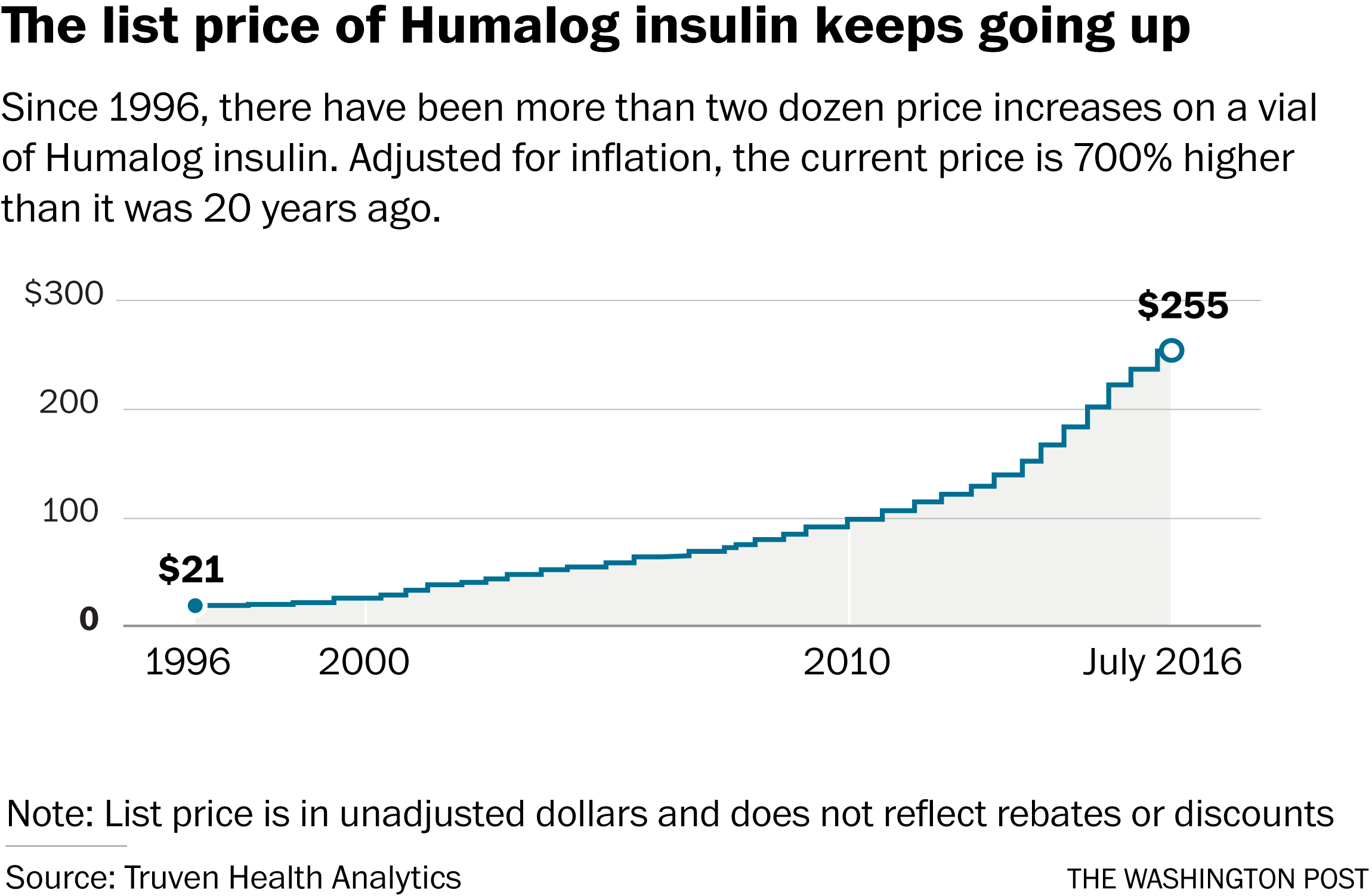 2300-insulin-price-changes-unadjusted