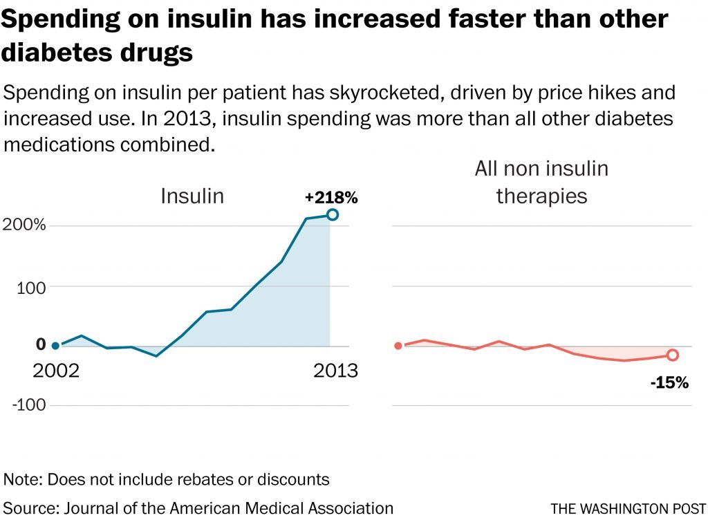 Why Is Insulin Getting More and More Expensive