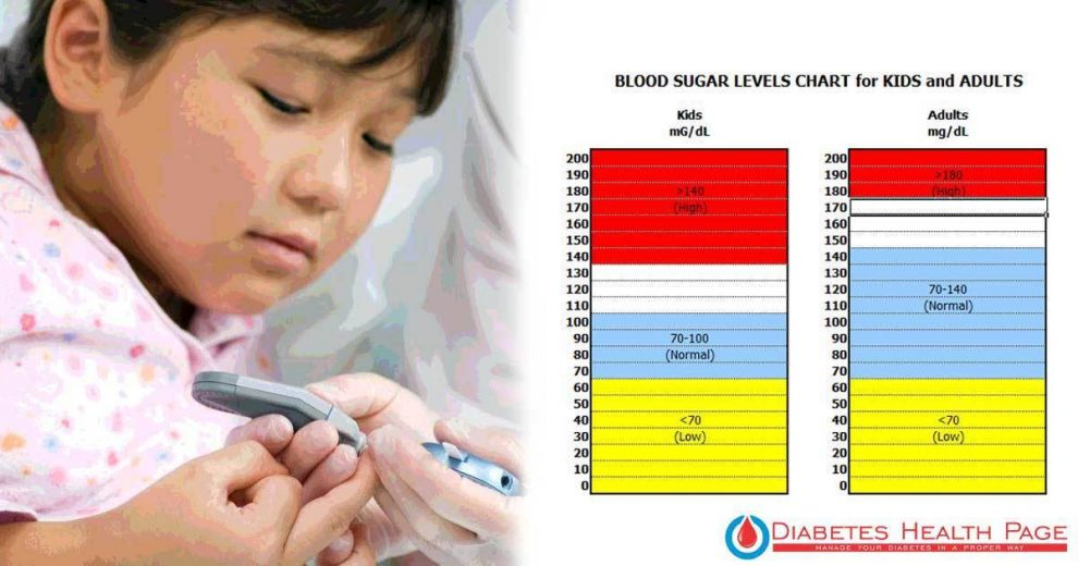 Experts Are Confused as to Why There Is an Increase in Diabetes in Kids