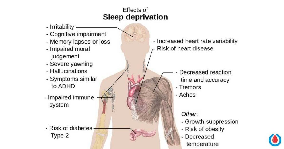 How Important Is Sleep in The Regulation of Blood Glucose