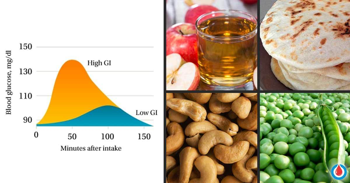 Why the Glycemic Load and Glycemic Index Matter for Diabetes - GI Chart for 100+ Foods