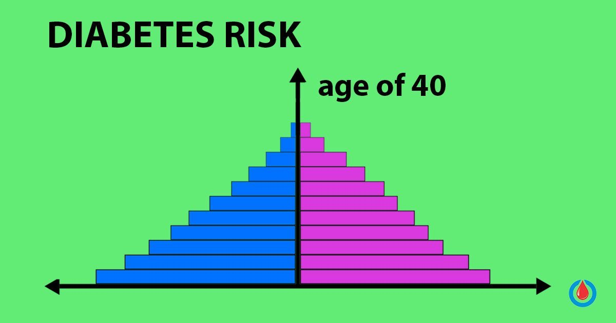 Are You Over 40? You Better Check for Type 2 Diabetes!