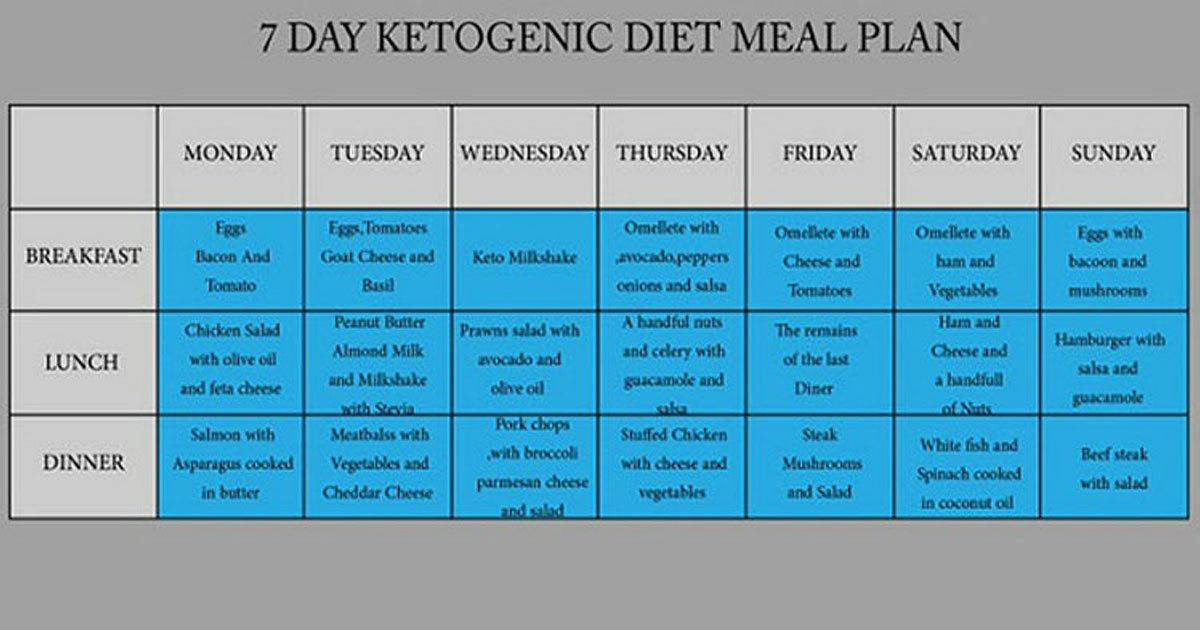 Follow This 7-Day Ketogenic Diet to Lower Your Cholesterol and Blood Glucose Levels, and Melt ...