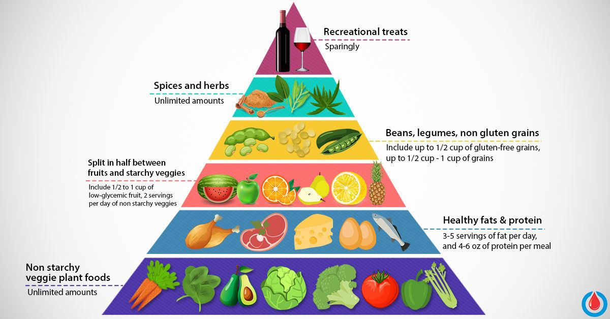 Daily Food Pyramid Menu