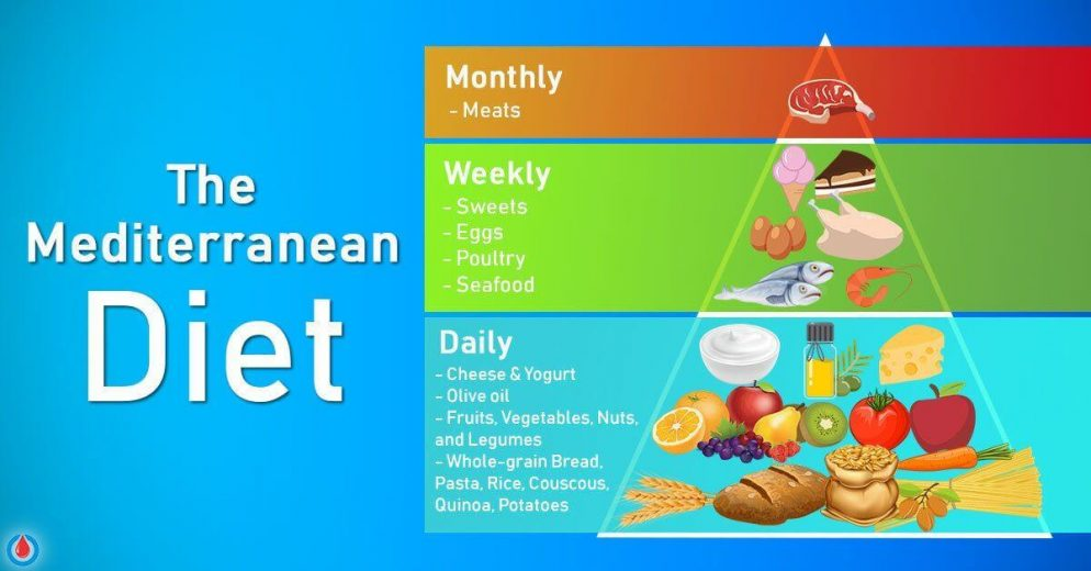 How to Follow the Mediterranean Diet for Better Health and Weight