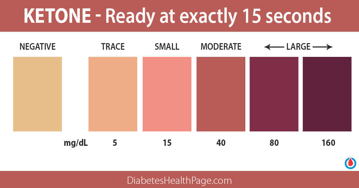 This Is Why You Need to Do Ketone Testing, If You Have Diabetes